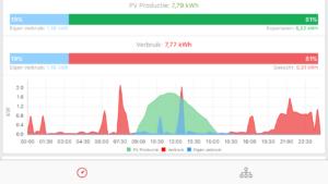 duurzaamheidslening, overijssel, zonnepanelen, deventer